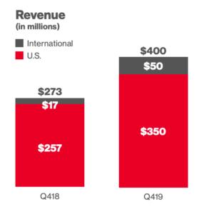 pinterest revenue 2019 q4